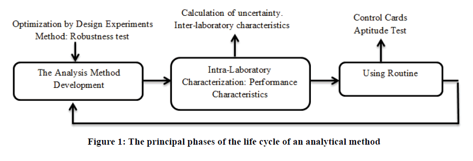 chemical-pharmaceutical-principal
