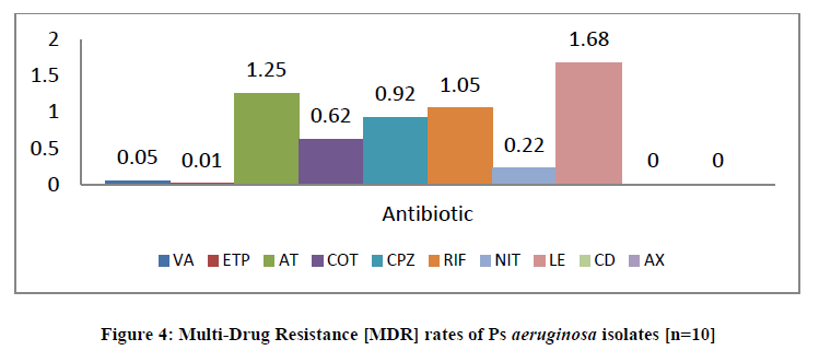 chemical-pharmaceutical-rates