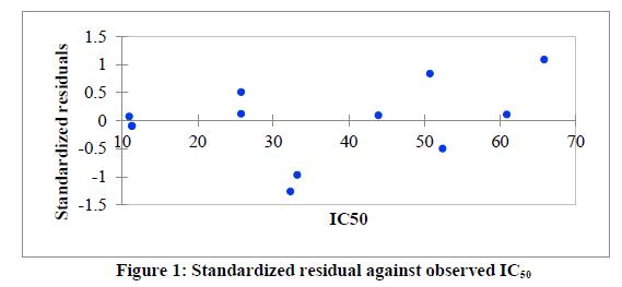 chemical-pharmaceutical-residual